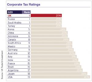 Corporate Tax Ratings