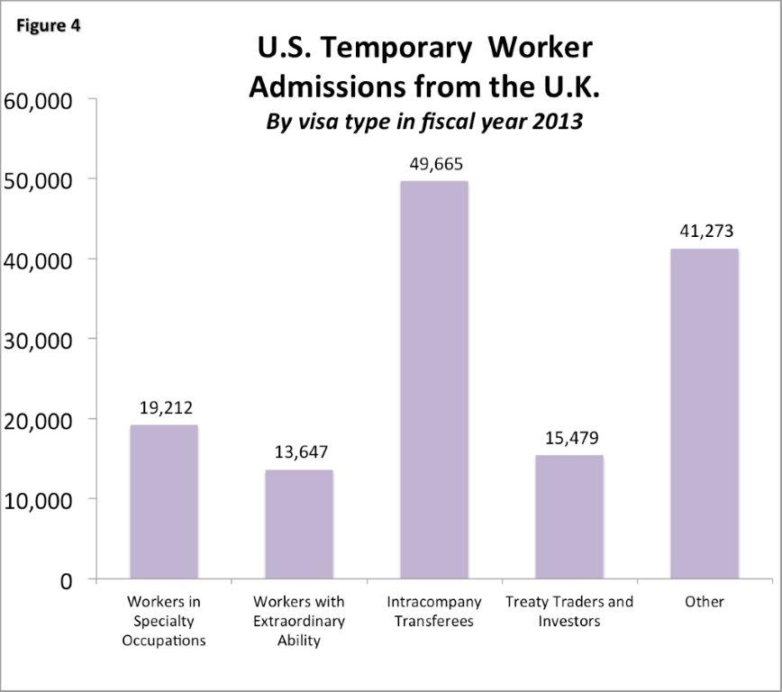 Immigration. Figure 4