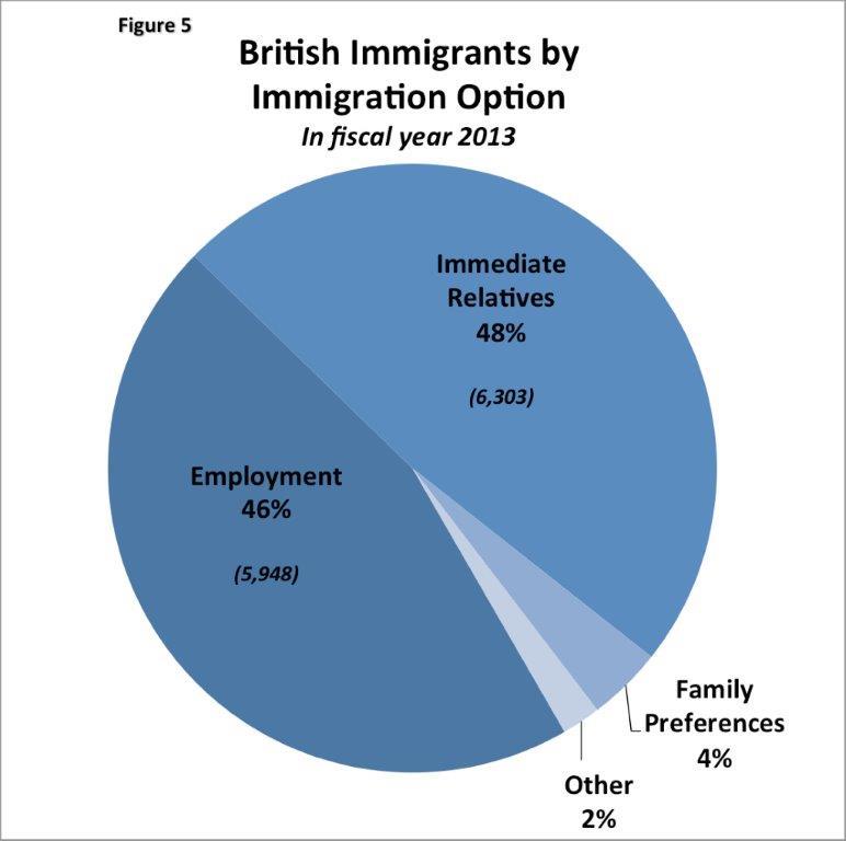 Immigration. Figure 5