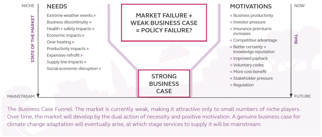 Innovate UK - Business Case Funnel